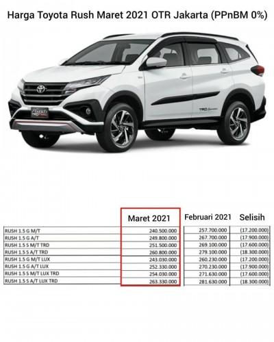 Promo Harga Toyota Rush (ppnBM 0%)