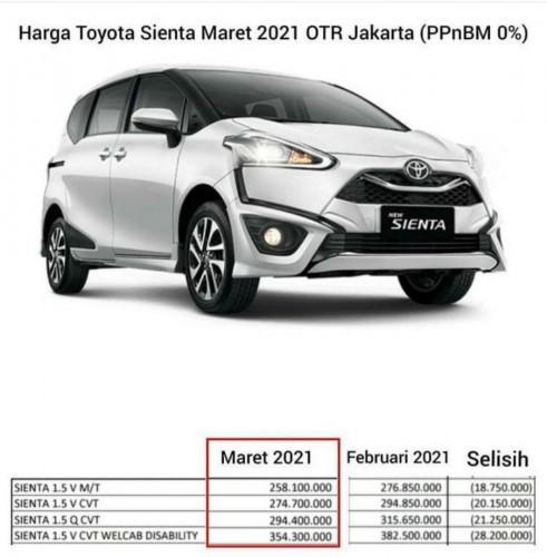 Promo Harga Toyota Sienta (ppnBM 0%)