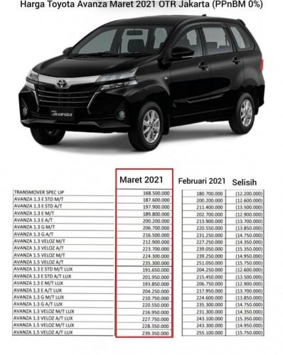 Promo Harga Toyota Avanza (ppnBM 0%)